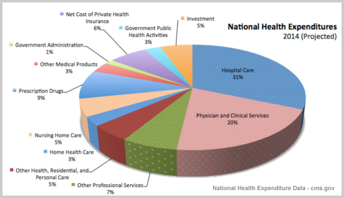 National Health Expenditures 2014 (projected) (2)