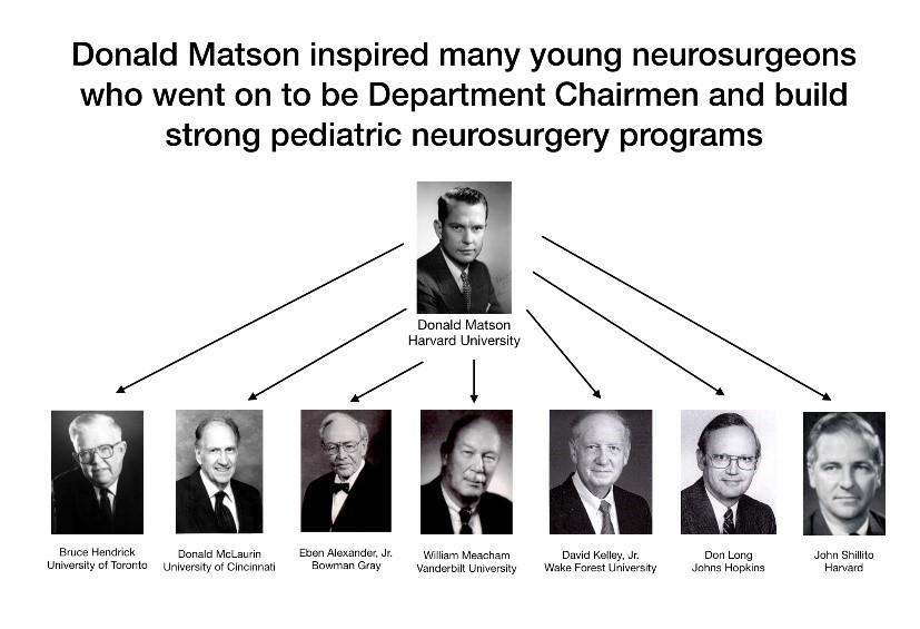 Pediatric Neurosurgery: The First Subspecialty | Neurosurgery