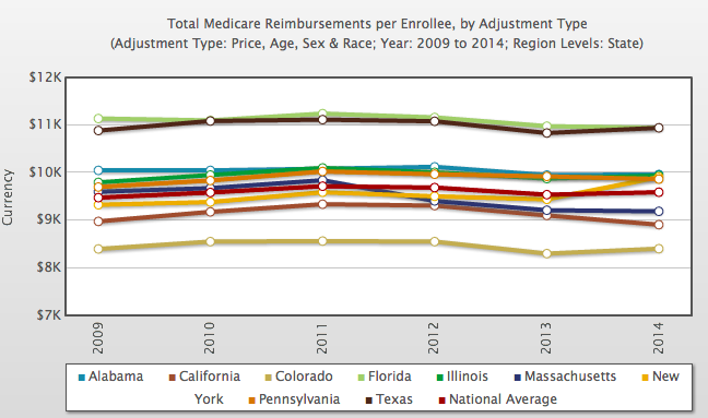 Figure 1. Rates of per-beneficiary Medicare spending nationally and among nine big states between 2009 and 2014.